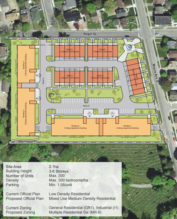 concept plan ODC redevelopment